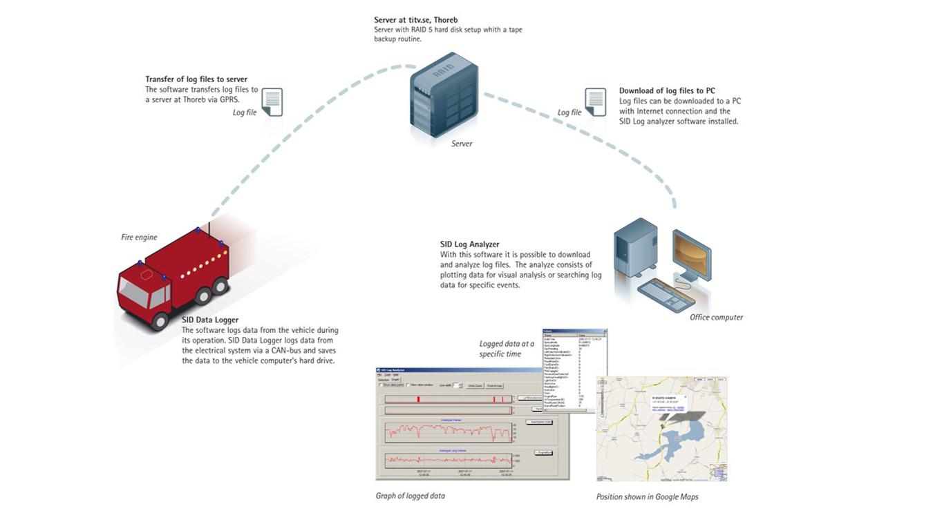 Automotive Data Acquisition : Vehicle black boxes truck records